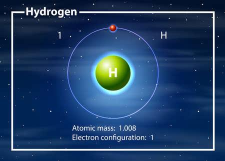 Abbildung des Konzepts des Wasserstoffatomdiagramms Vektorgrafik