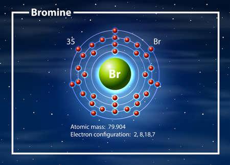 Bromine atom diagram concept illustration