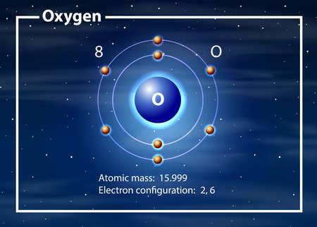 Oxygen atom diagram concept illustration