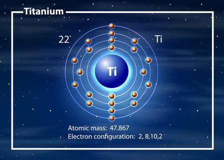 Abbildung des Konzepts des Titanatomdiagramms Vektorgrafik