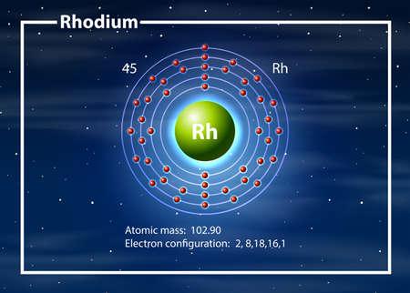 Rhodium atom diagram concept illustration Illustration