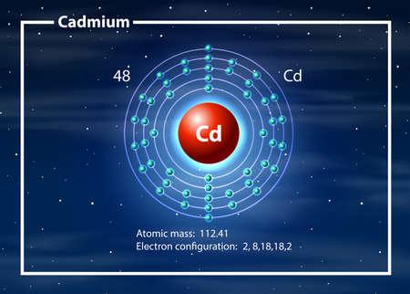 Abbildung des Konzepts des Cadmiumatomdiagramms