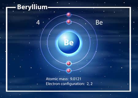 Beryllium atom diagram concept illustration Vektorové ilustrace