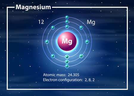 Magnesium atom diagram concept illustration
