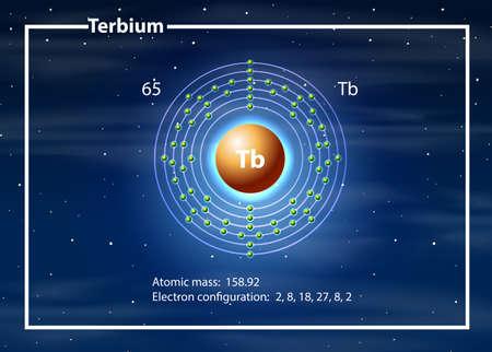 Terbium atom diagram concept illustration