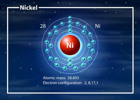 Abbildung des Konzepts des Nickelatomdiagramms Vektorgrafik