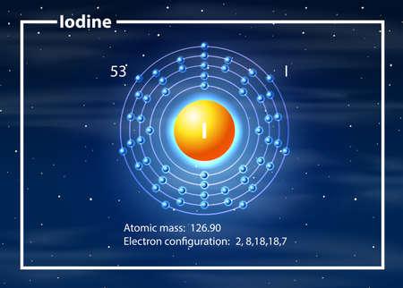 illustration d'atome de configuration électronique d'iode Vecteurs