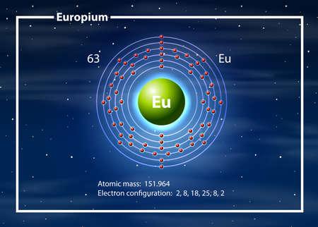 Eropium on the periodic table illustration Illustration