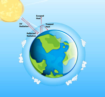 Diagram showing global warming on earth illustration Illustration
