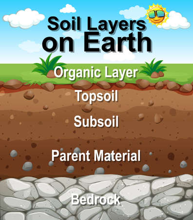 Poster design for soil layers on earth illustration