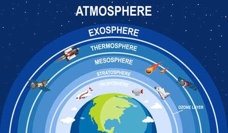 Diseño de carteles de ciencia para la ilustración de la atmósfera terrestre.
