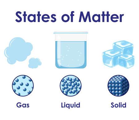 물질 그림의 상태에 대한 과학 포스터 디자인