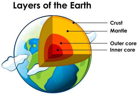 Couches de la Terre sur blanc Vecteurs