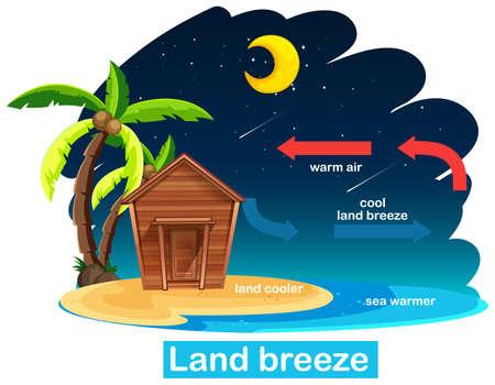 Science poster design for land breeze illustration