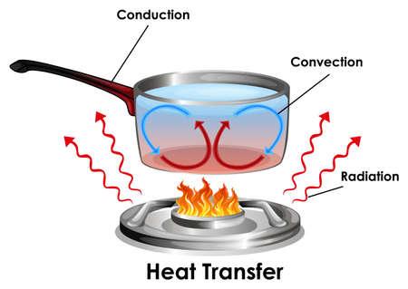 Diagramme montrant comment l'illustration du transfert de chaleur