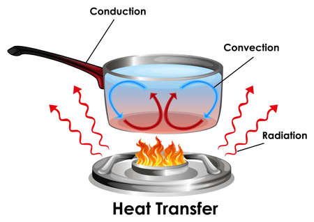 Diagram showing how heat transfer illustration Illustration
