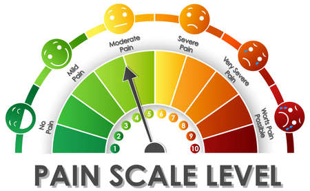Diagram showing pain scale level with different colors illustration Ilustrace