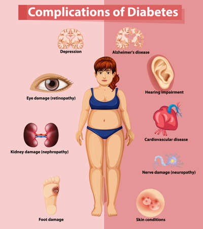Complication of diabetes on poster illustration
