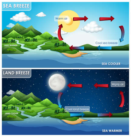 Science poster design for land and sea breeze illustration Ilustração