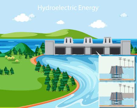 Diagram showing hydroelectric energy illustration Ilustração