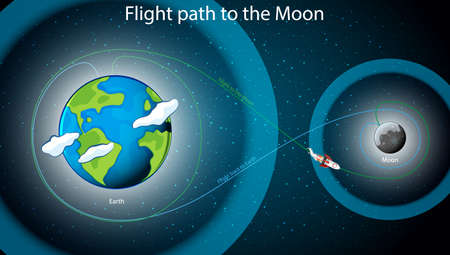 Diagram showing flight path to the moon illustration Imagens - 134521786