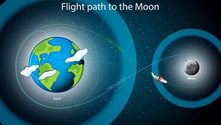 Diagram showing flight path to the moon illustration Illustration