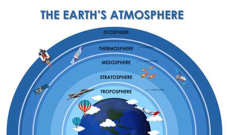 Wissenschaftsplakatdesign für die Illustration der Erdatmosphäre