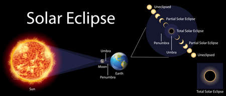 Diagram showing solar eclipse on earth illustration