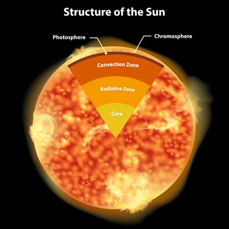 Diagram showing structure of the sun illustration