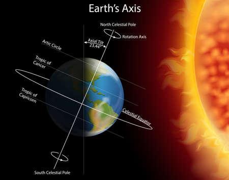 Diagramme montrant l'éclipse sur l'illustration de la terre Vecteurs