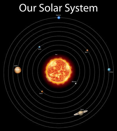 Diagram showing different planets in the solar system illustration Vektorové ilustrace
