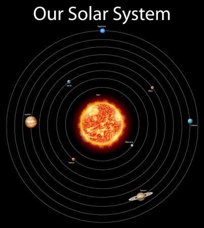 Diagramme montrant différentes planètes dans l'illustration du système solaire Vecteurs