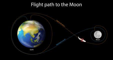 Diagram showing flight path to the moon illustration Ilustração