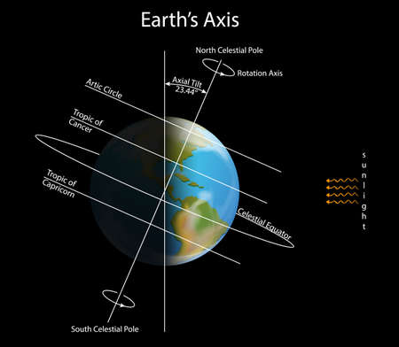 Diagram showing earth axis in dark space illustration Ilustração