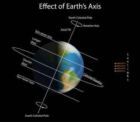 Diagram showing effect on earth axis illustration