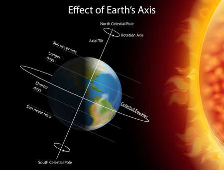 Diagram showing effect of earth axis illustration