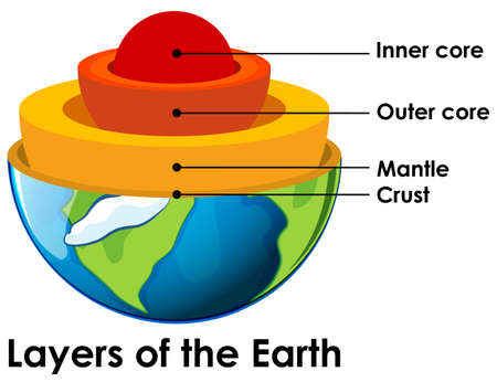 Layers of the Earth on white background illustration