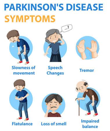 Parkinson disease symptoms infographic illustration Vector Illustration