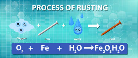 Process of rusting chemical equation illustration