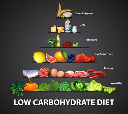 Low carbohydrate diet diagram illustration