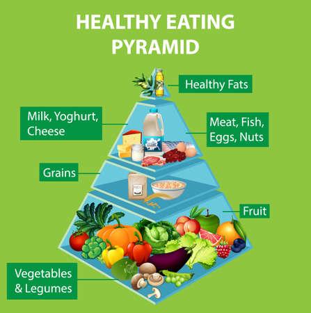 Healthy eating pyramid chart illustration