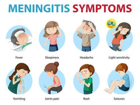 Meningitis symptoms cartoon style infographic illustration