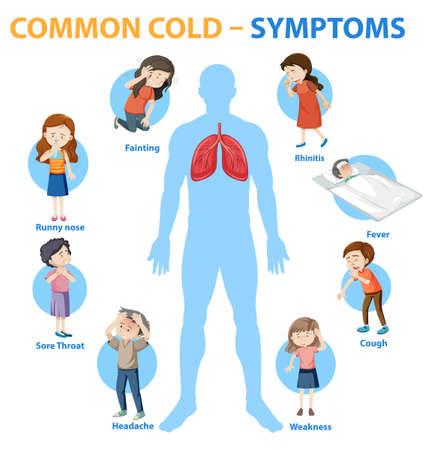 Common cold symptoms cartoon style infographic illustration