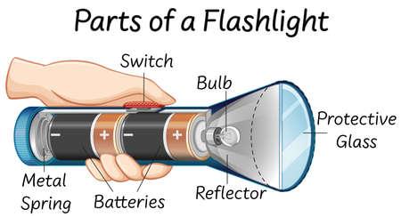 Parts of a flashlight illustration