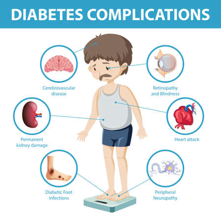 Diabetes complications information infographic illustration