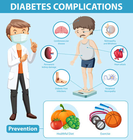 Medical infographic of diabetes complications and preventions illustration