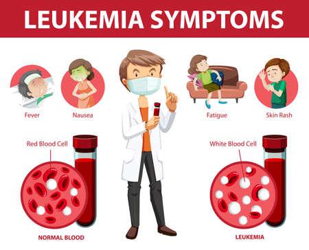 Leukemia symptoms cartoon style infographic illustration Vector Illustration