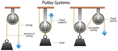 Science pulley systems label illustration Stock Illustratie