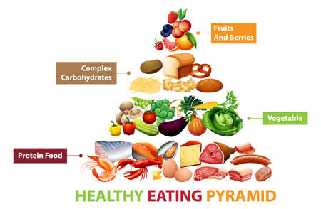 Healthy food pyramid chart illustration