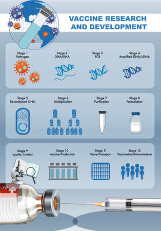 Vaccine Research and Development for covid-19 or coronavirus poster or banner illustration Ilustracja